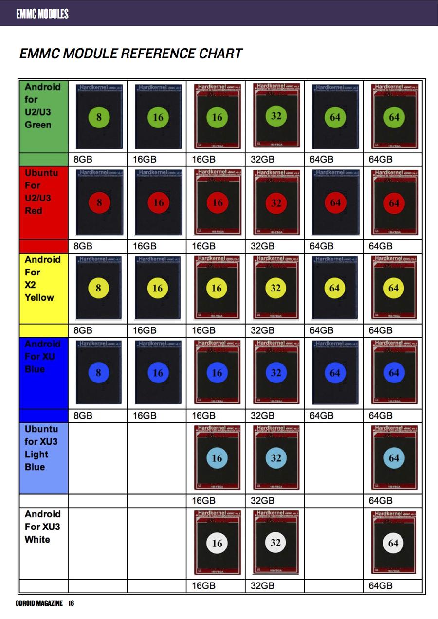 8GB eMMC5 0 Module XU3/XU4 Android